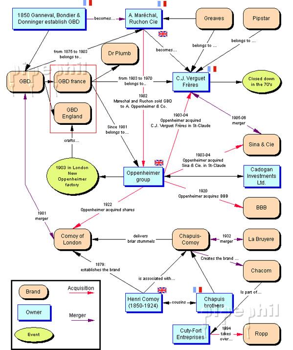 Wykres z pipephila